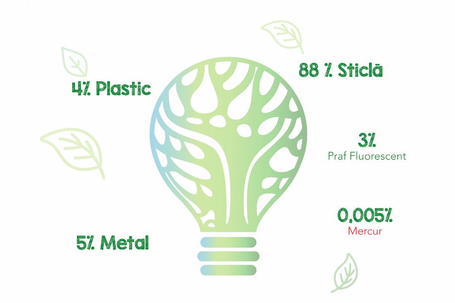 De ce colectează Recolamp deșeurile din echipamentele de iluminat?